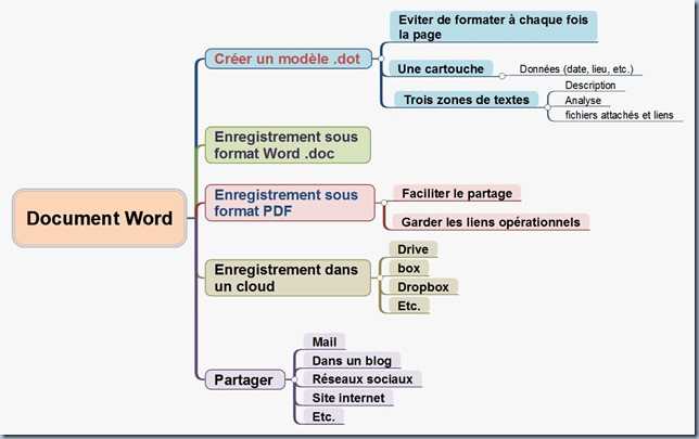 Document Word